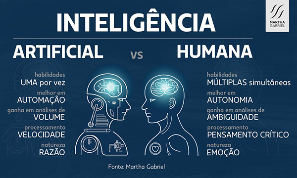 "Inteligência Artificial vs Inteligência Humana: porque ""together is better"""